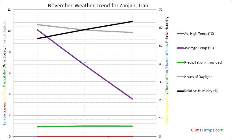 Graph of weather in Zanjan in November