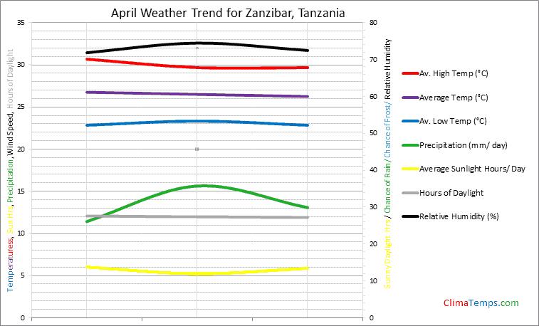 Graph of weather in Zanzibar in April