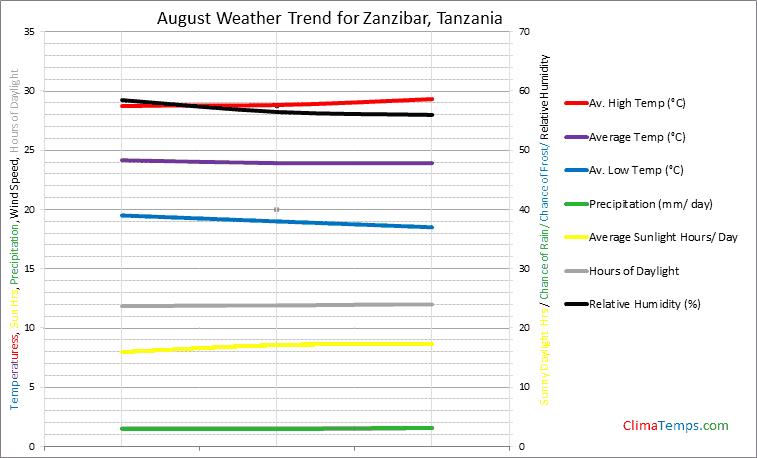 Graph of weather in Zanzibar in August