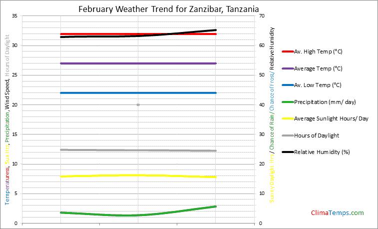Graph of weather in Zanzibar in February