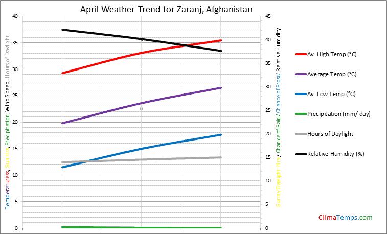 Graph of weather in Zaranj in April