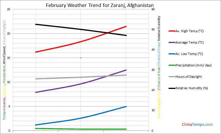 Graph of weather in Zaranj in February