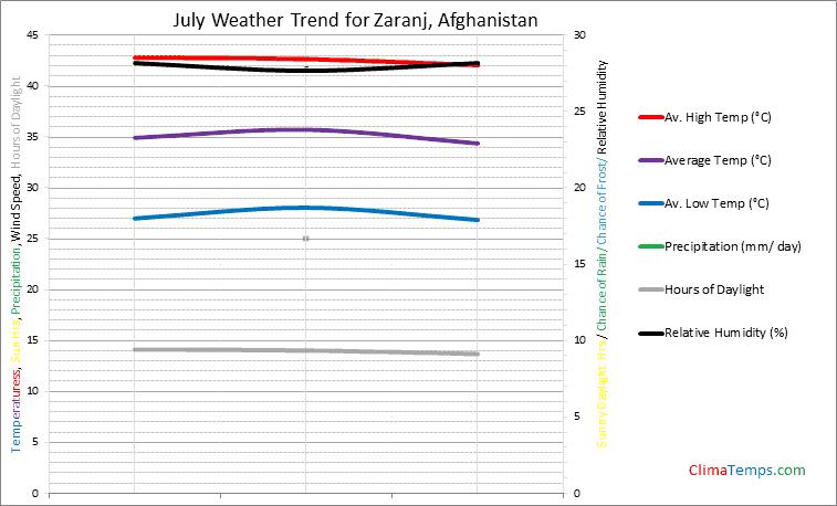 Graph of weather in Zaranj in July