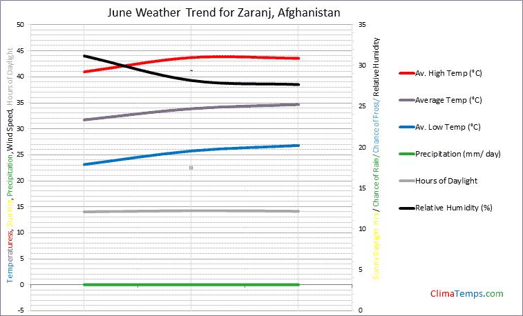 Graph of weather in Zaranj in June