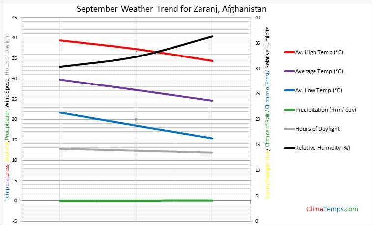 Graph of weather in Zaranj in September