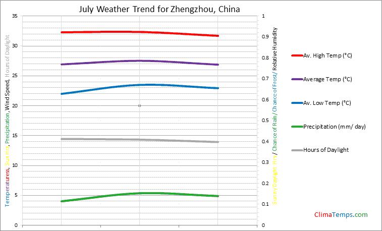 Graph of weather in Zhengzhou in July