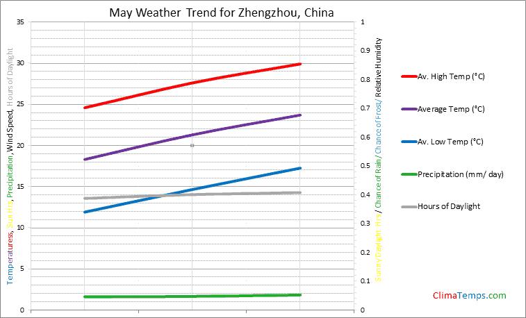 Graph of weather in Zhengzhou in May