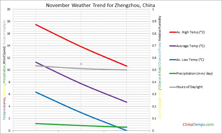 Graph of weather in Zhengzhou in November