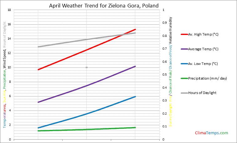 Graph of weather in Zielona Gora in April