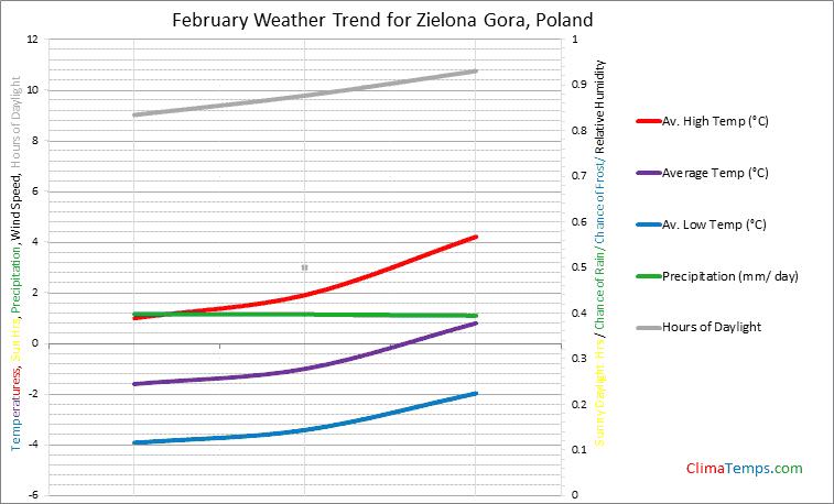 Graph of weather in Zielona Gora in February