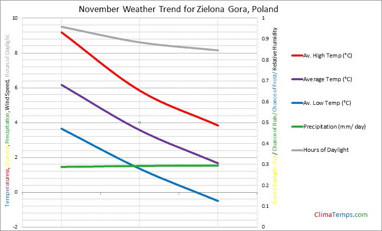 Graph of weather in Zielona Gora in November