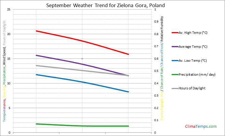 Graph of weather in Zielona Gora in September