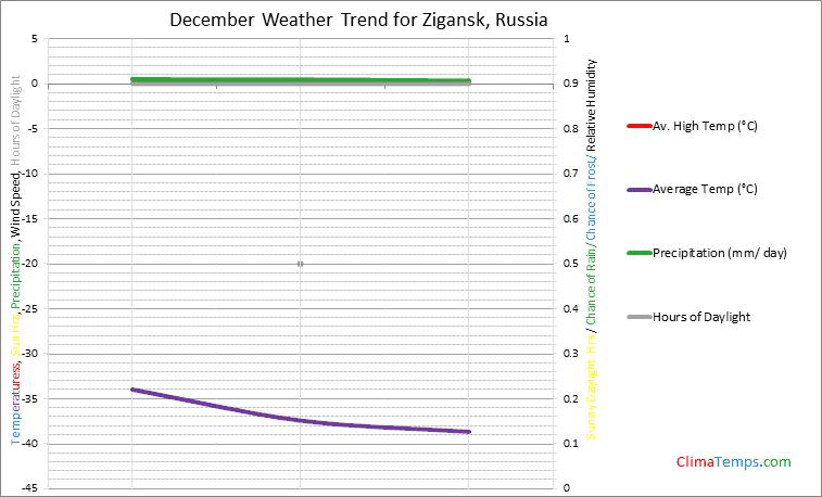 Graph of weather in Zigansk in December