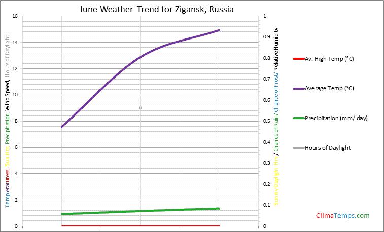 Graph of weather in Zigansk in June