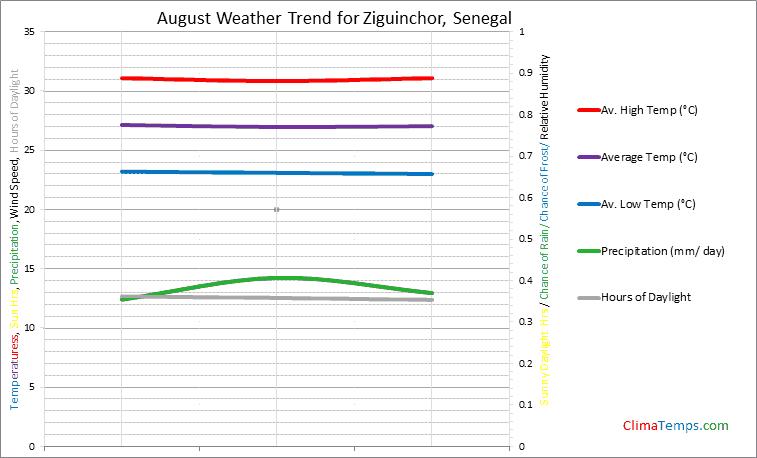 Graph of weather in Ziguinchor in August