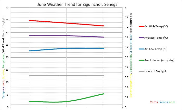 Graph of weather in Ziguinchor in June