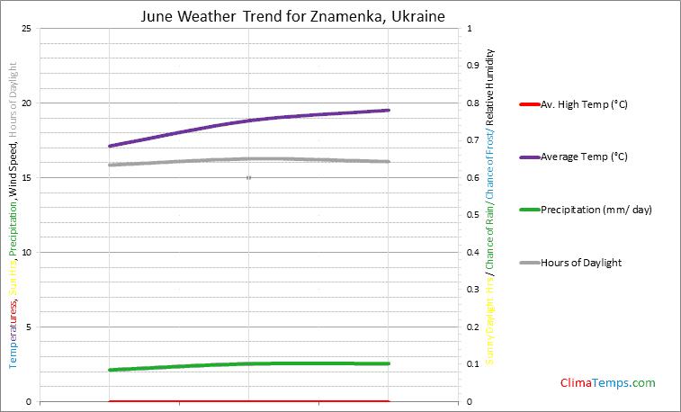 Graph of weather in Znamenka in June