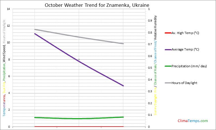 Graph of weather in Znamenka in October