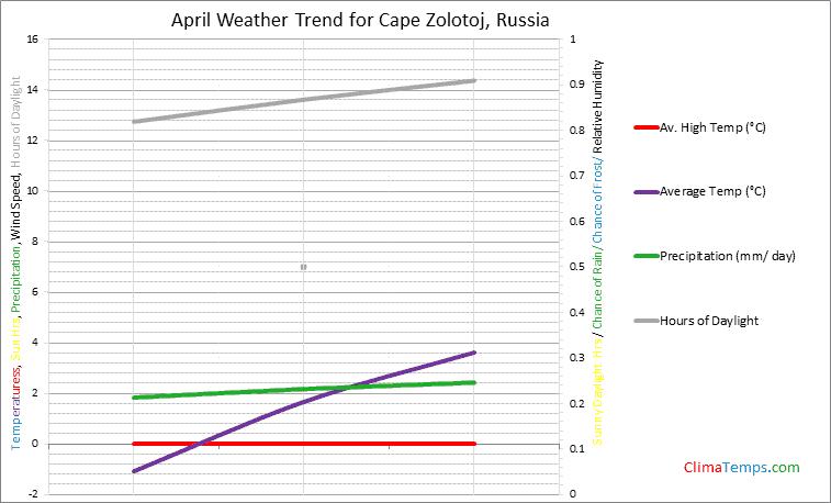 Graph of weather in Cape Zolotoj in April