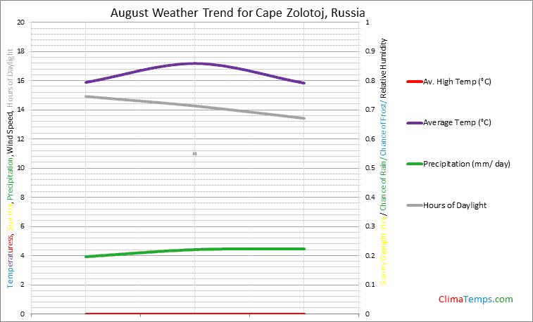 Graph of weather in Cape Zolotoj in August