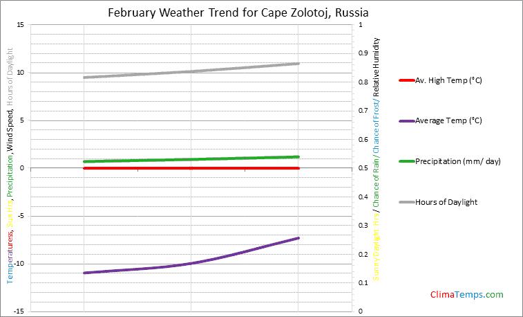 Graph of weather in Cape Zolotoj in February