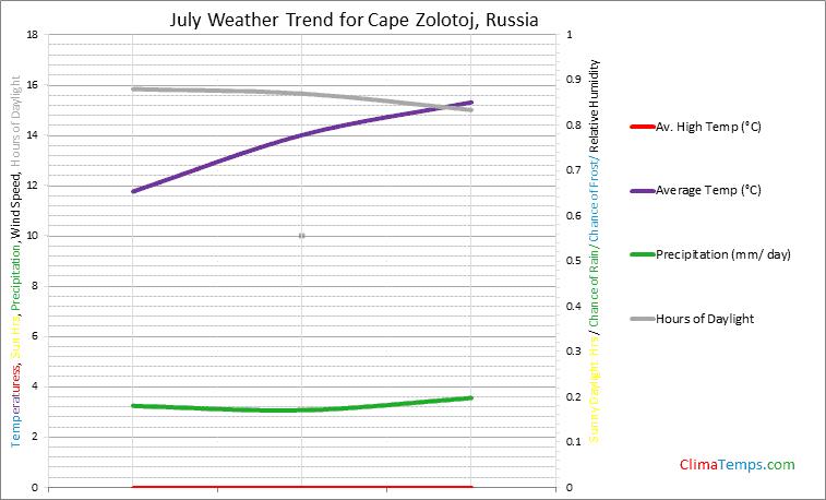 Graph of weather in Cape Zolotoj in July