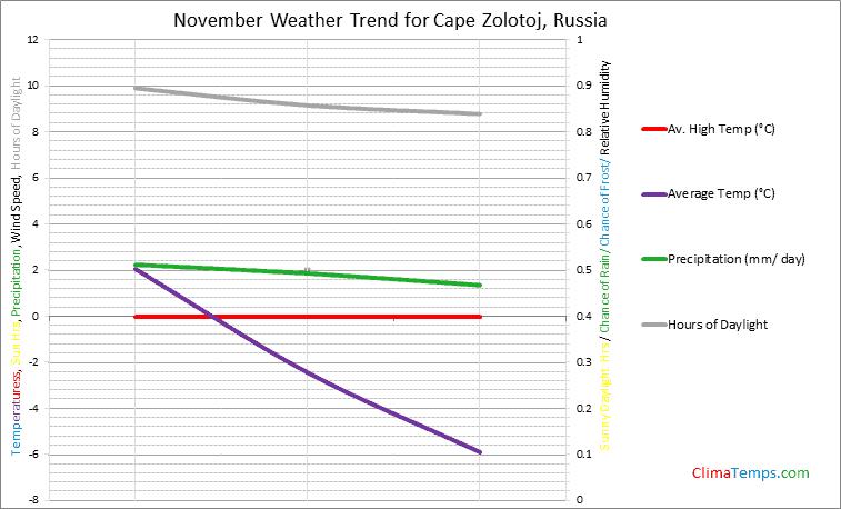 Graph of weather in Cape Zolotoj in November