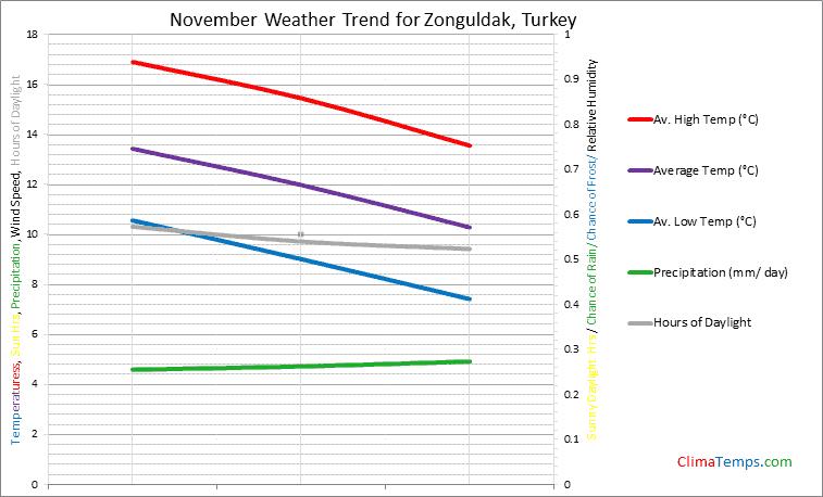 Graph of weather in Zonguldak in November