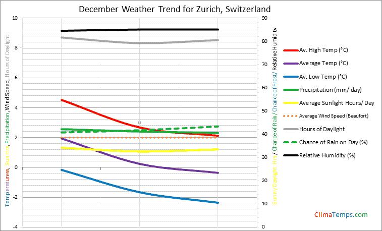 Graph of weather in Zurich in December