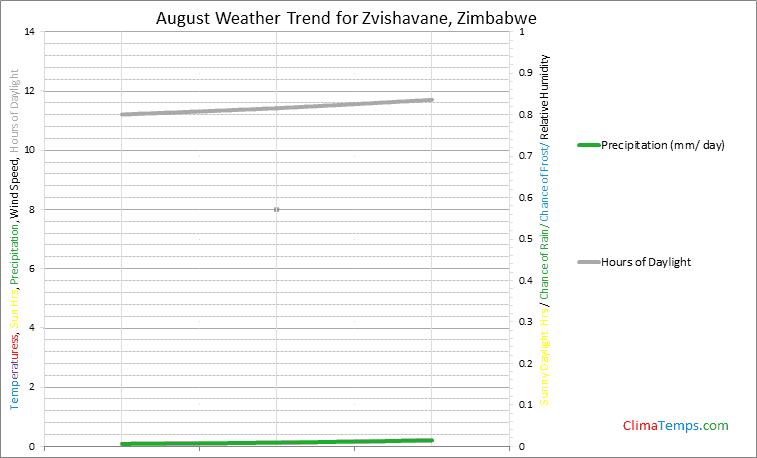 Graph of weather in Zvishavane in August