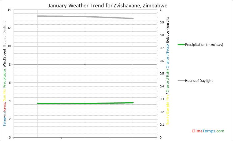 Graph of weather in Zvishavane in January