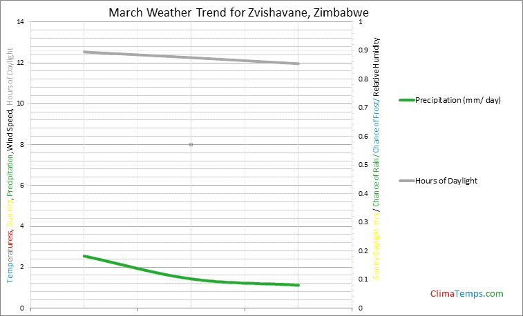 Graph of weather in Zvishavane in March