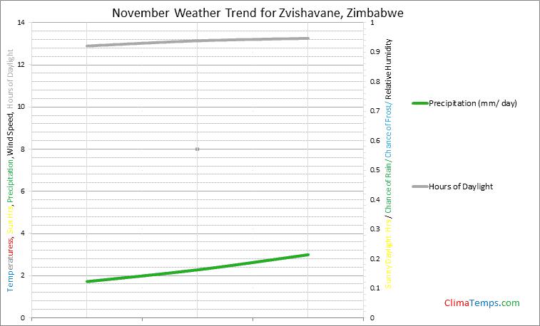 Graph of weather in Zvishavane in November