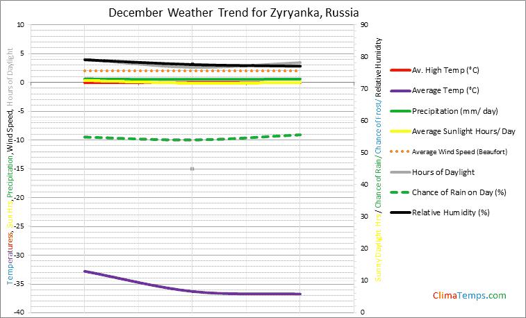 Graph of weather in Zyryanka in December